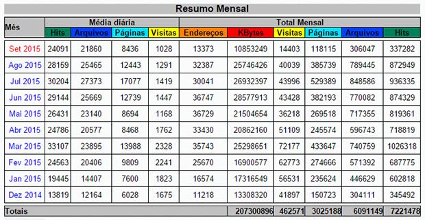 Estatisticas_Voz_do_cidadao_dez_2014_a_set_2015