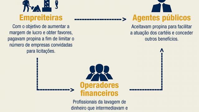 Controle Social <p>Ministério Público Federal lança site sobre Operação Lava Jato