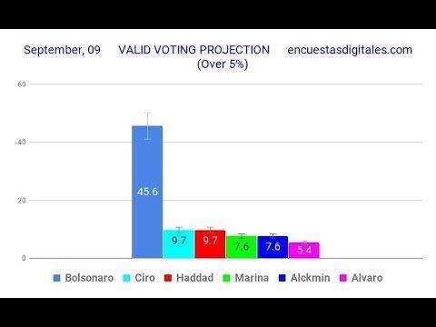 <p>Eleições 2018 – O debate sobre manipulações de pesquisas eleitorais. Ouça o comentário de Leandro Ruschel<p>